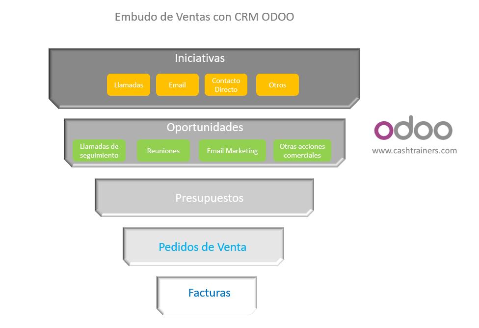 Embudo-de-ventas-con-CRM-ODOO