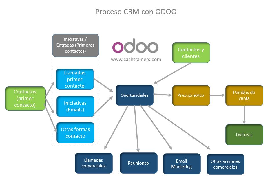 Proceso-CRM-ODOO