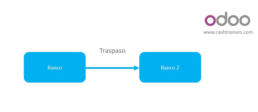 esquema-traspaso-entre-cuentas-bancarias-ERP-ODOO