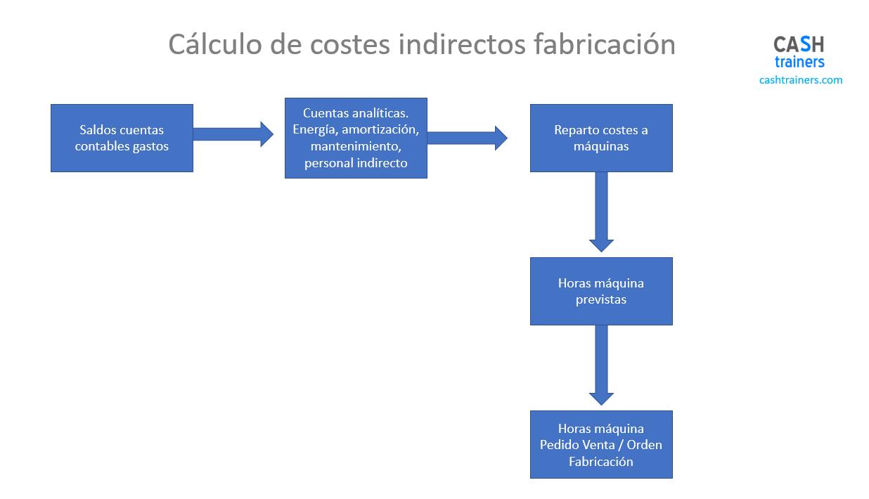 Ejemplo Cálculo Costes Fabricación