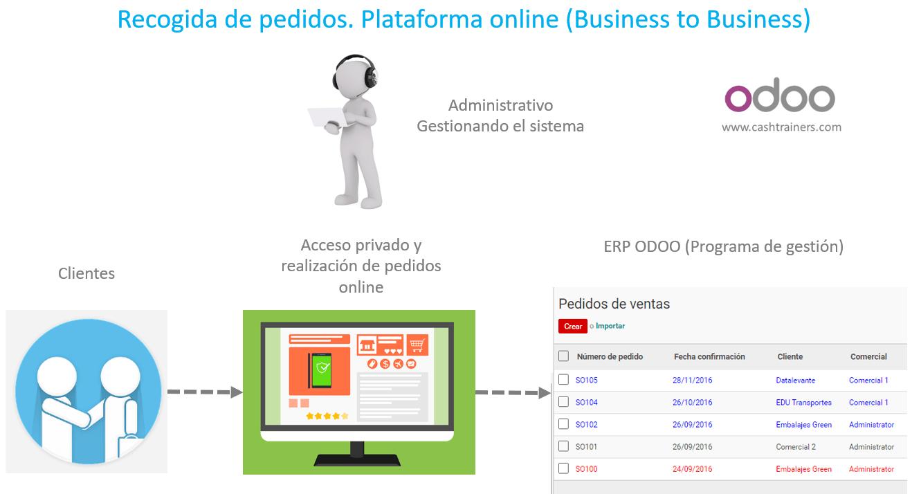 plataforma-de-pedidos-online-B2B-ODOO