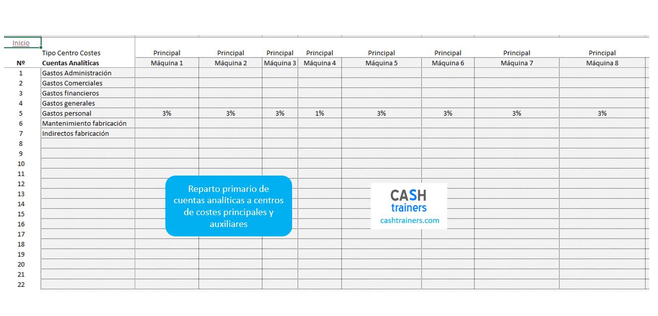 cálculo costes indirectos