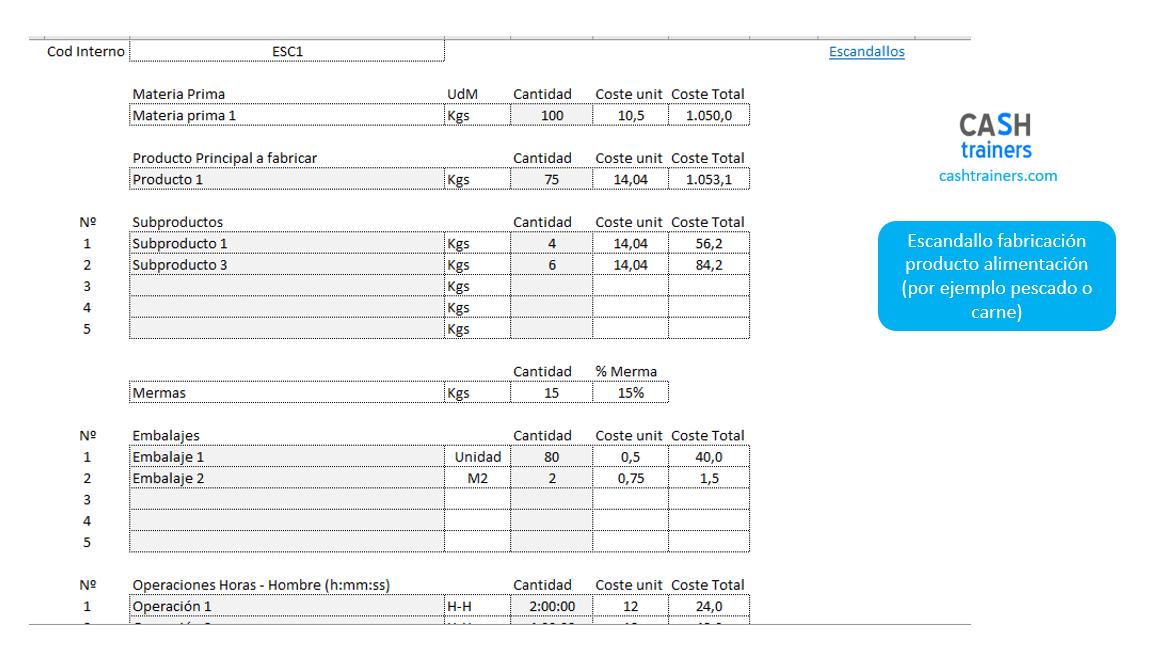 escandallo costes fabricación
