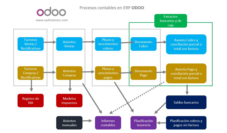 Contabilidad-con-ODOO-ERP-Open-Source-código-abierto