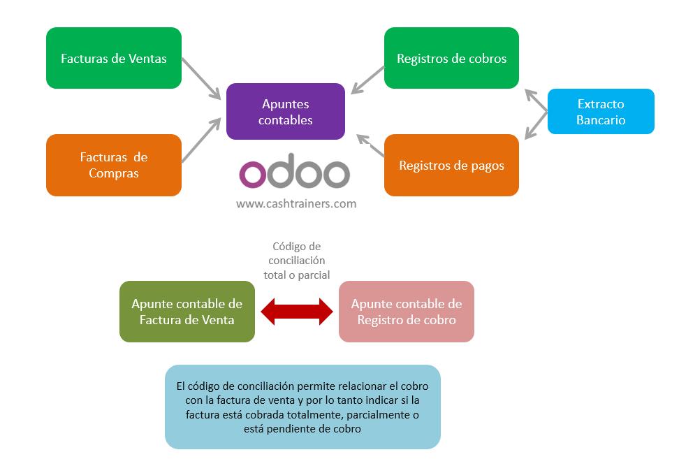 proceso-conciliación-facturas-y-pagos-ERP-software-libre-ODOO