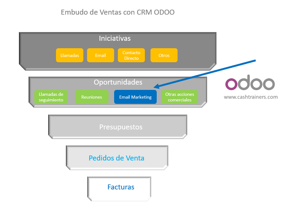 email-marketing-Mailjet-en-Embudo-Ventas-CRM-ERP-ODOO