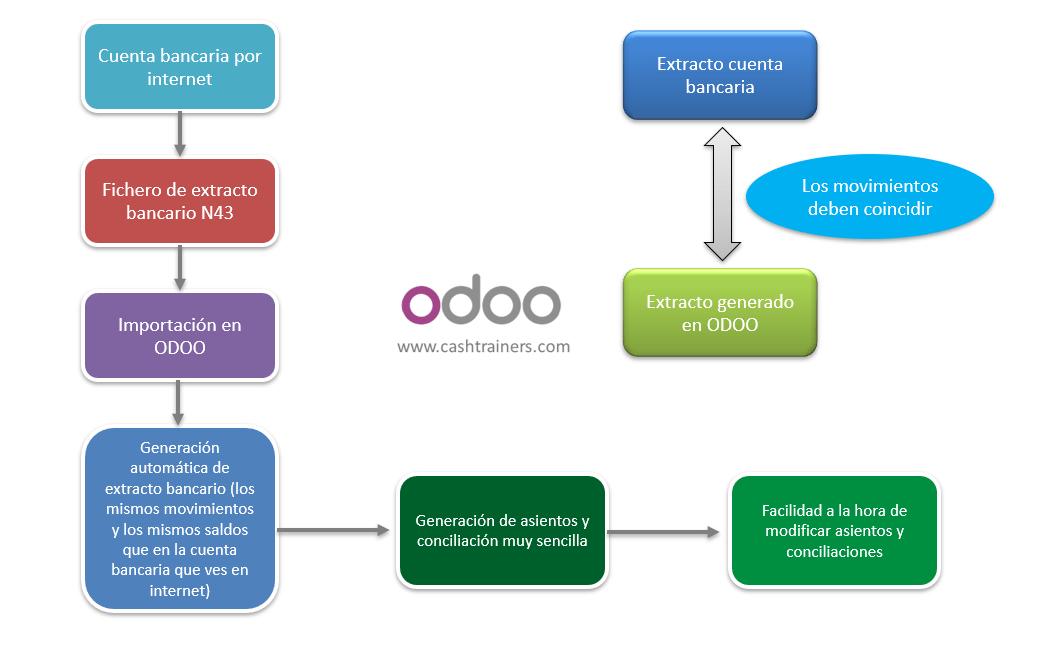 Gestión-diaria-extractos-bancarios-ERP-open-source-ODOO