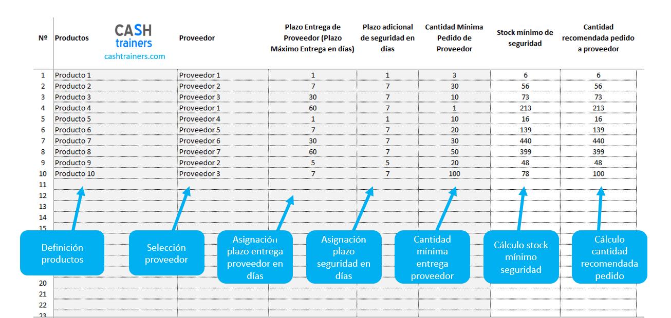 cálculo-stocks-mínimos-o-de-seguridad-abastecimientos-stocks-plantilla-excel