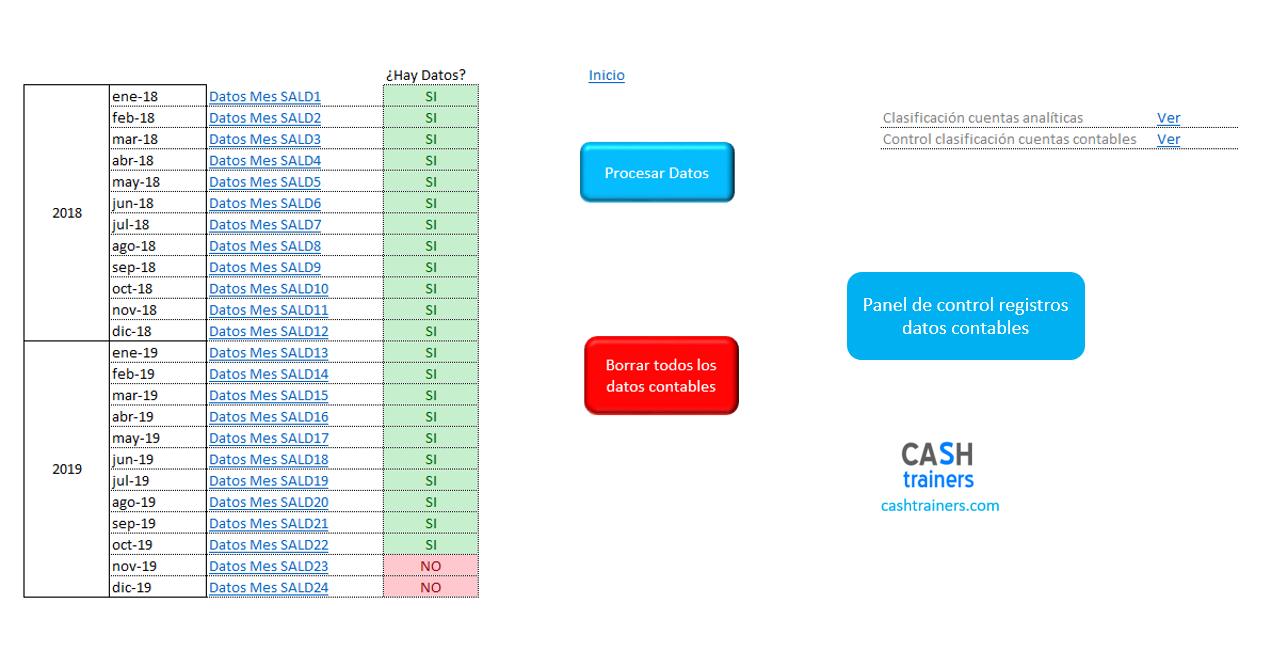 registro-datos-contables-Cuenta-Analítica-Resultados-V2019-M3