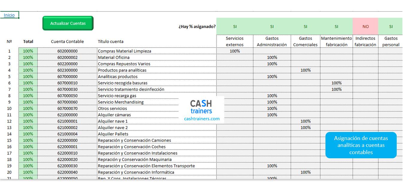 asignación-cuentas-analíticas-a-cuentas-contables-cálculo-costes-indirectos-unitarios