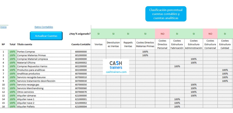 clasificación-cuentas-contables-y-cuentas-analíticas-control-presupuestario
