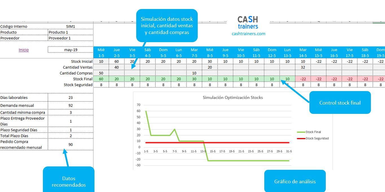 Plantilla Excel Simulación Planificación Abastecimientos Stock
