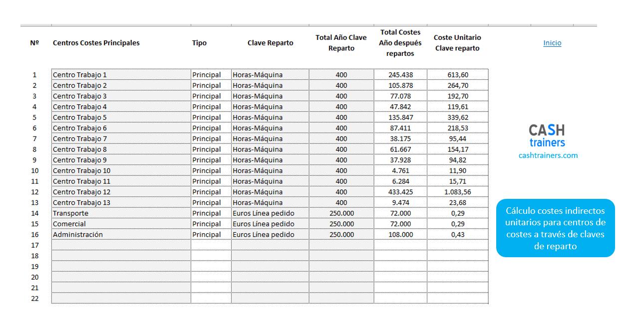 cálculo-costes-indirectos-unitarios-para-centros-de-costes-plantilla-excel-V2019-M2