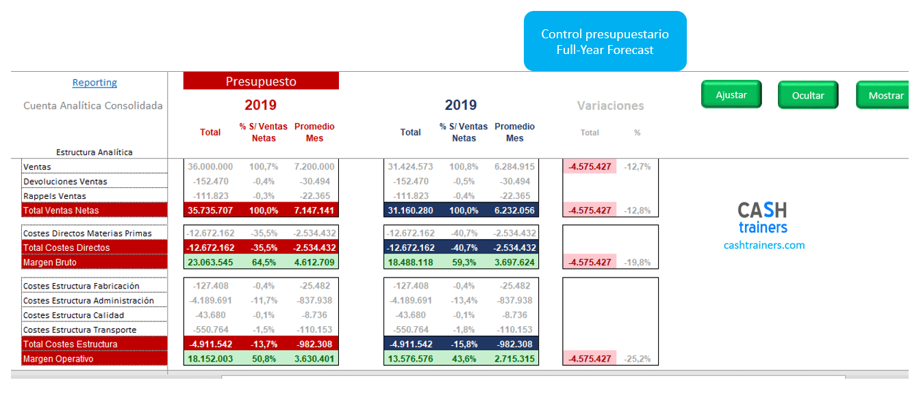 informe-gestión-presupuestaria-FYFcst-plantilla-excel