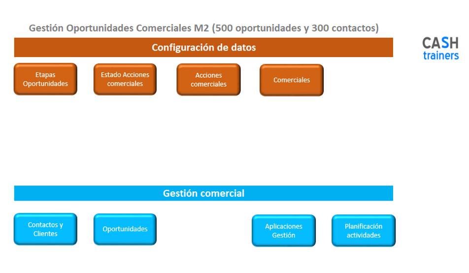Plantilla-Excel-Gestión-oportunidades-y-acciones-comerciales-CRM-M2-1