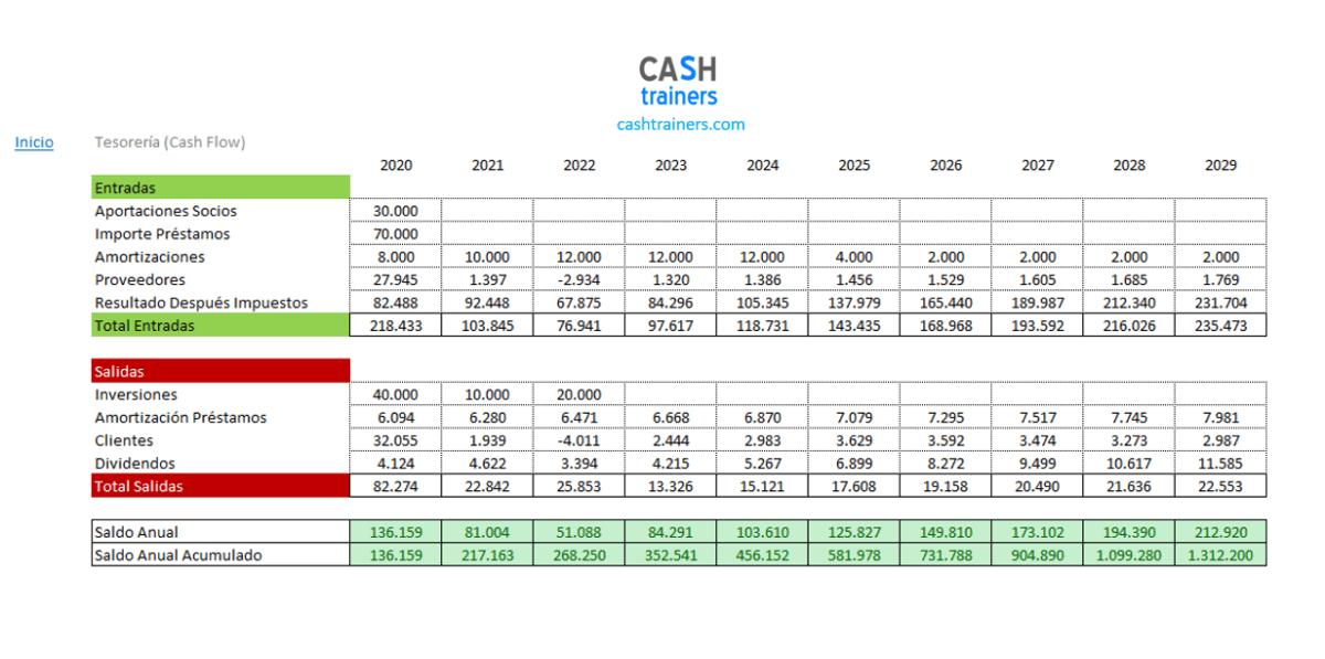 Tesorería-Cash-Flow-Plantilla-Excel-Plan-Negocios-M1