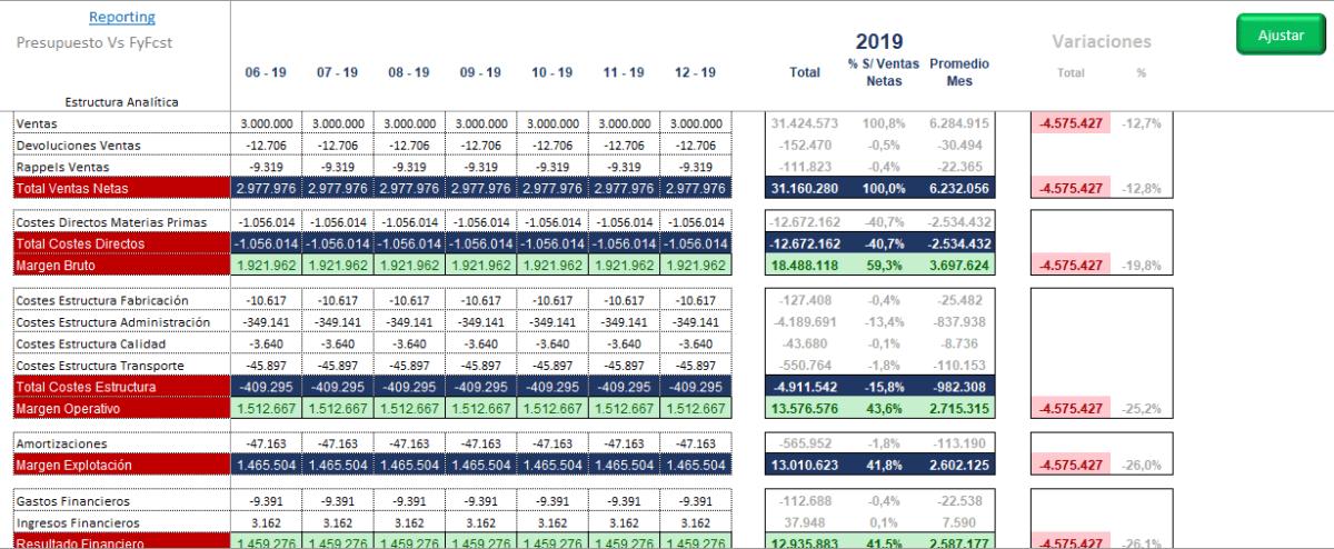 Control-Presupuestario-FyFcst-V2019-M9-10