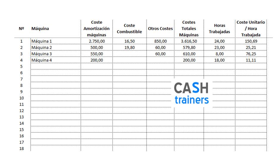 cálculo costes máquinas explotaciones agrícolas