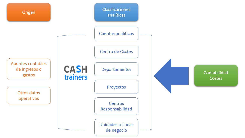 contabilidad costes y contabilidad analítica