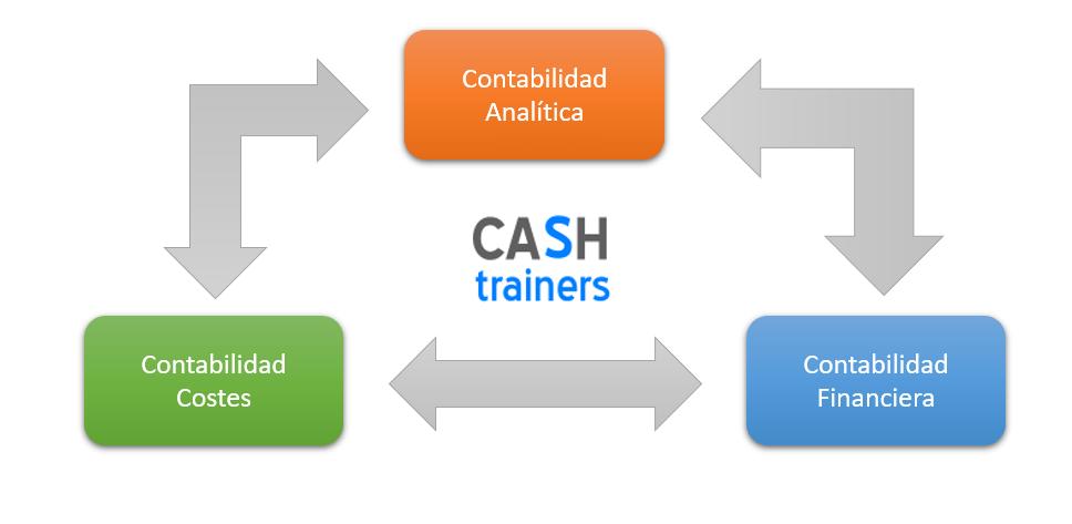 relación contabilidad analítica y contabilidad financiera