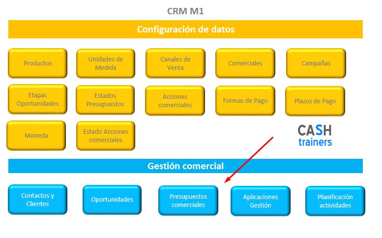 presupuestos excel comerciales CRM M1