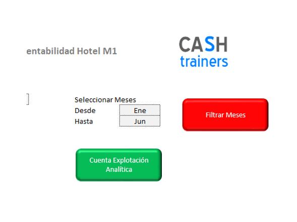 cálculo costes y rentabilidad hotel
