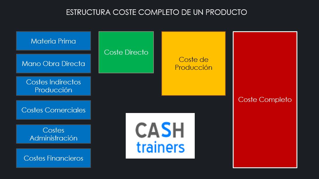 Estructura coste completo productos