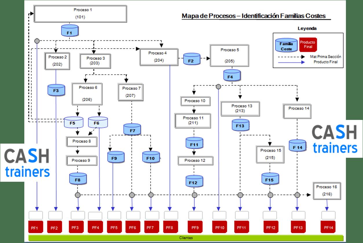 Mapa procesos cálculo costes