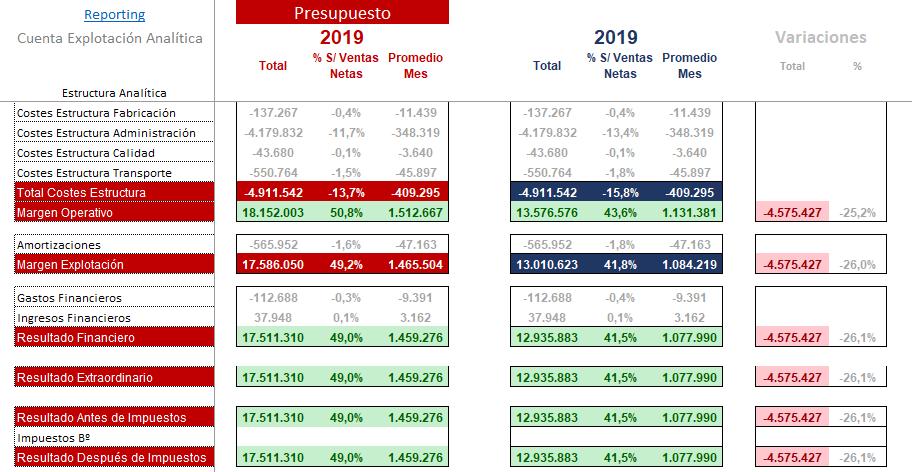 Control Presupuestario Presupuesto Vs Previsiones Anuales