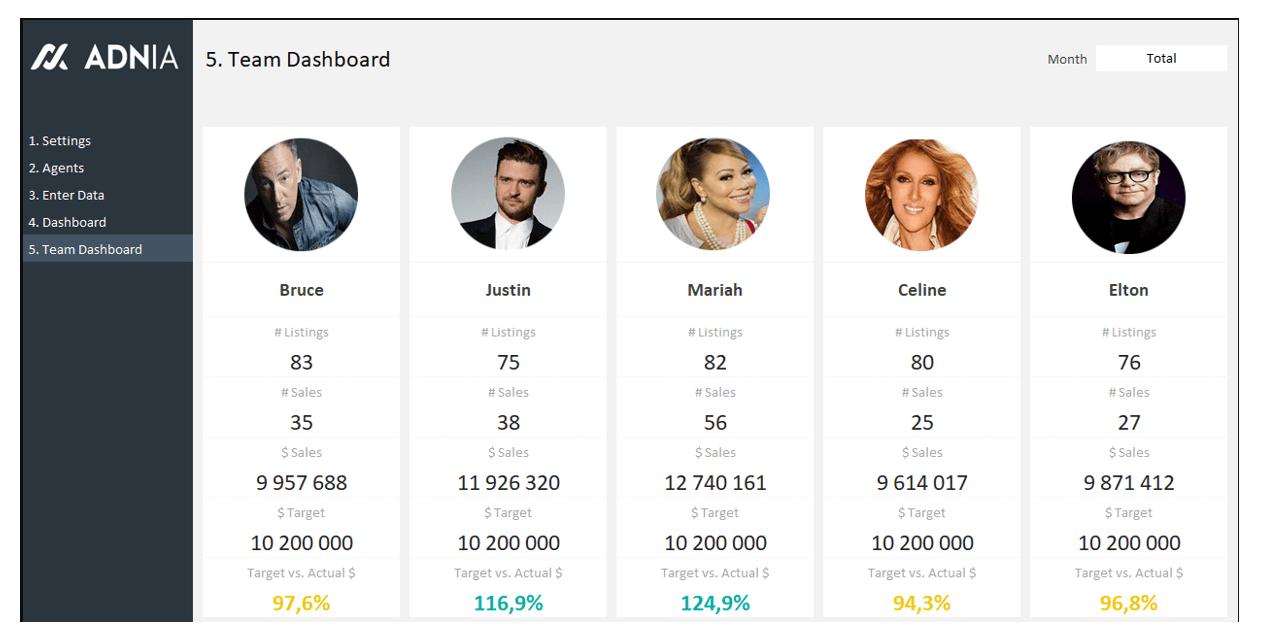 Plantilla Excel Dashboard Equipo Ventas agentes inmobiliarios