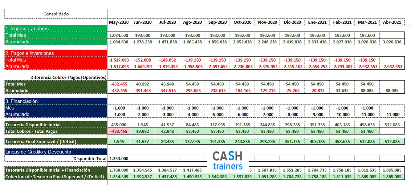 Previsiones Tesorería grupo empresas y consolidada Excel