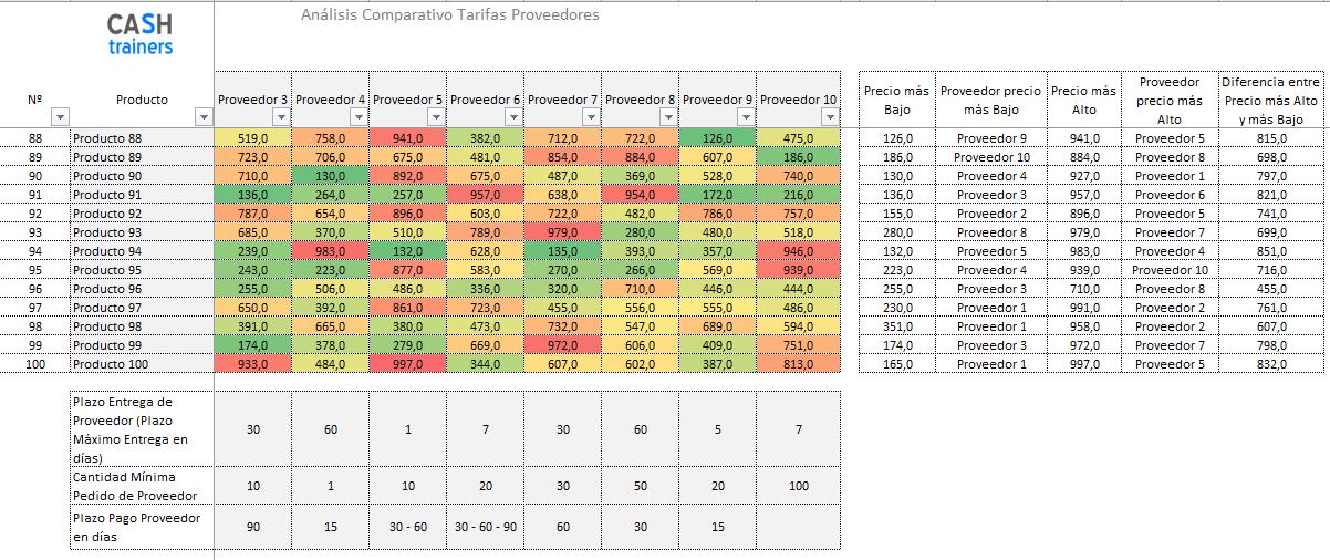 Comparación precios proveedores plantilla excel gratis