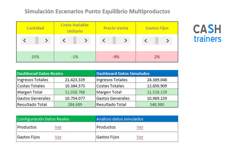 Escenarios Punto Equilibrio Multiproductos Plantilla Excel Gratis