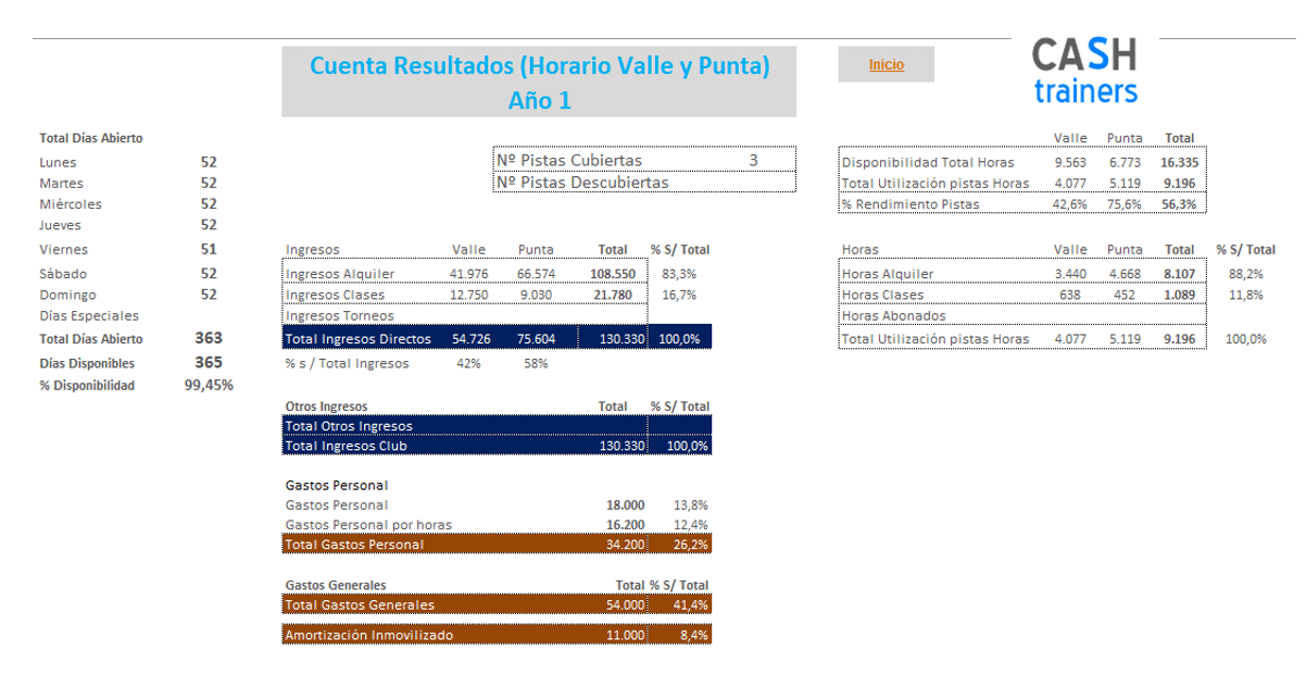 Pickleball y Pádel Presupuesto Club Deportivo Plantilla Excel Gratis