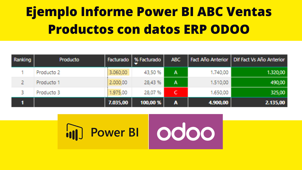 Ejemplo Informe Power BI ABC Ventas Productos con datos ERP ODOO
