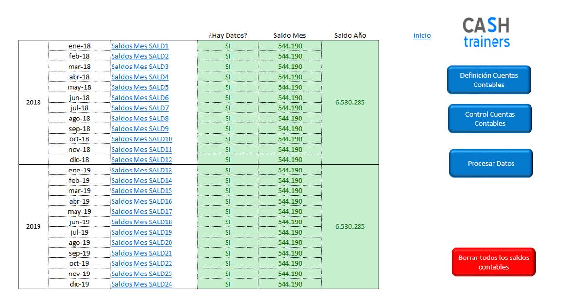 Cómo elaborar Cuenta Explotación Analítica Excel desde cero