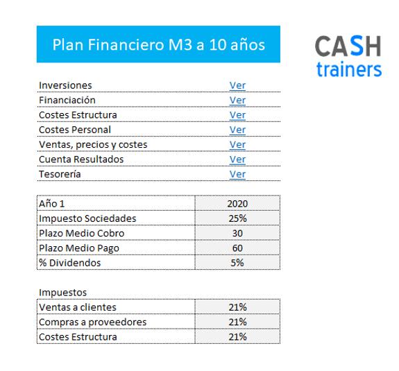 Plan Financiero Excel M3 gratis