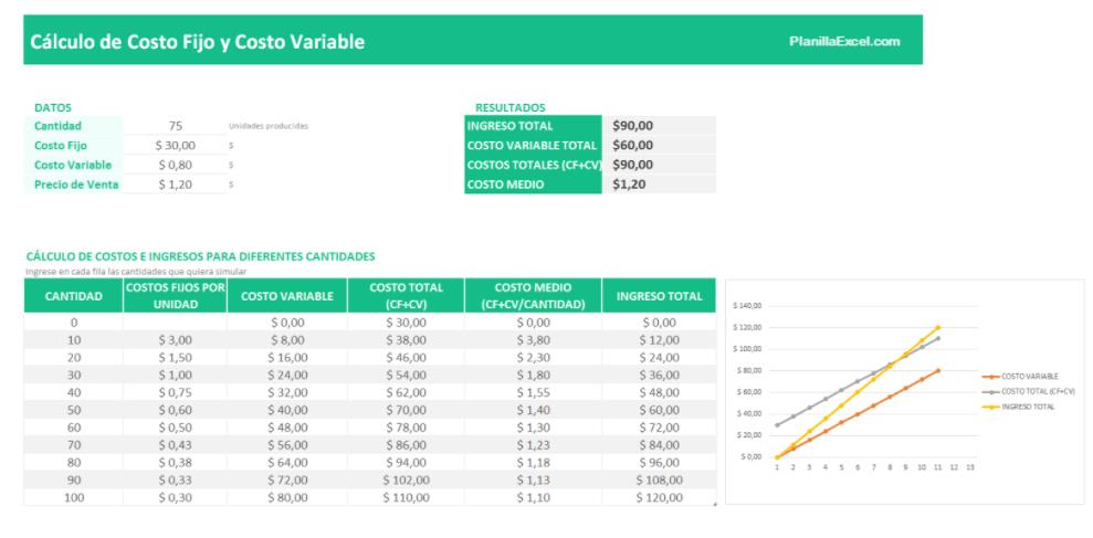 Plantilla Excel Cálculo de costo variable y costo fijo