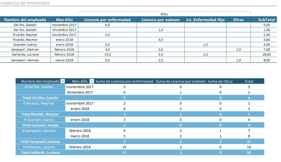 Plantilla Excel Registro Ausencias Empleados