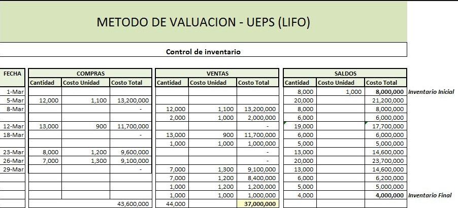 Plantilla Excel Control de inventario