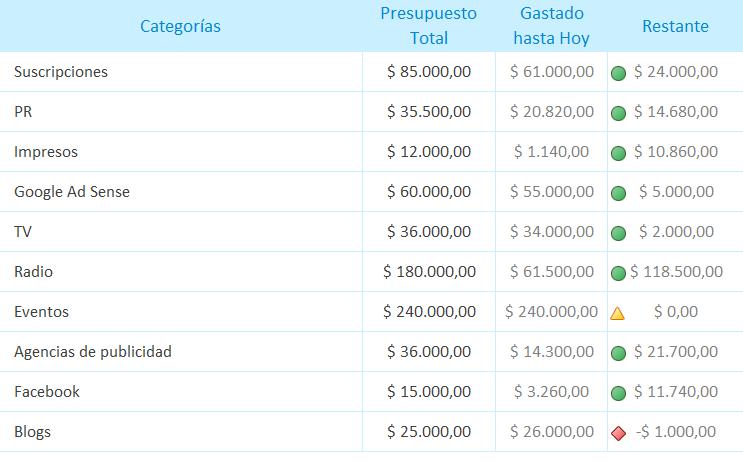 Plantilla Excel Presupuesto de marketing