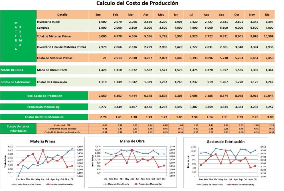 Plantilla Excel Costo de Producción