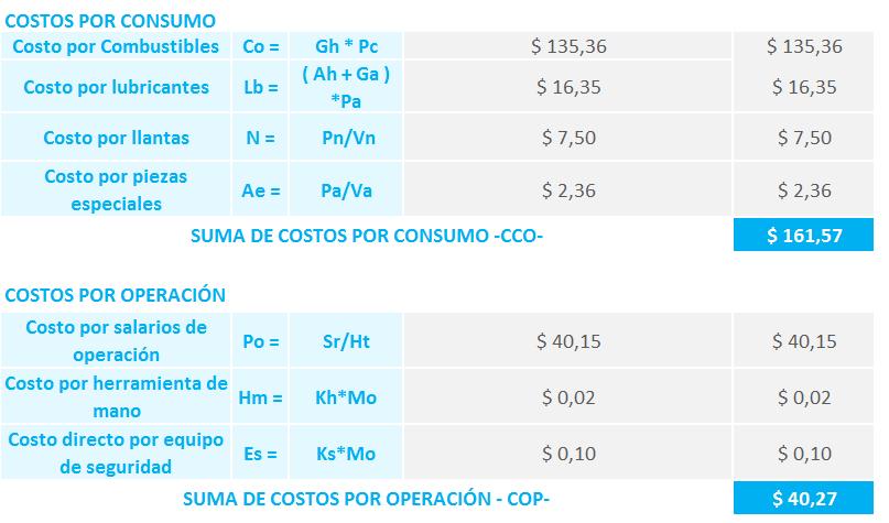 Plantilla Excel Costo por hora de máquina