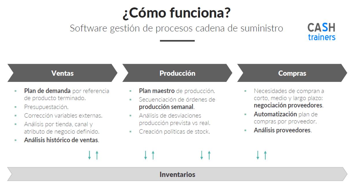 Excel planificación demanda, compras, producción e inventarios
