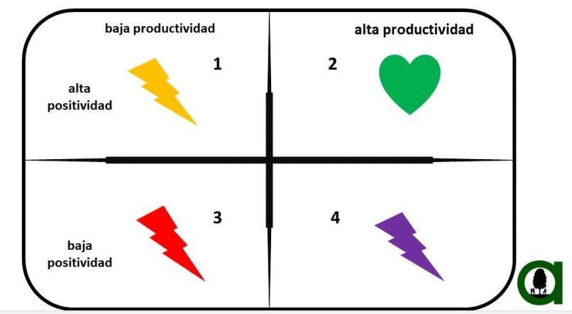 Productividad Vs Positividad Empresa