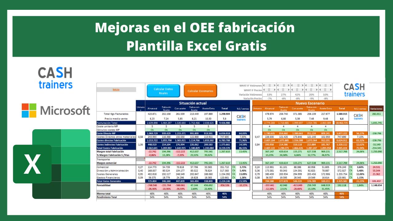 Mejoras en el OEE fabricación Plantilla Excel Gratis