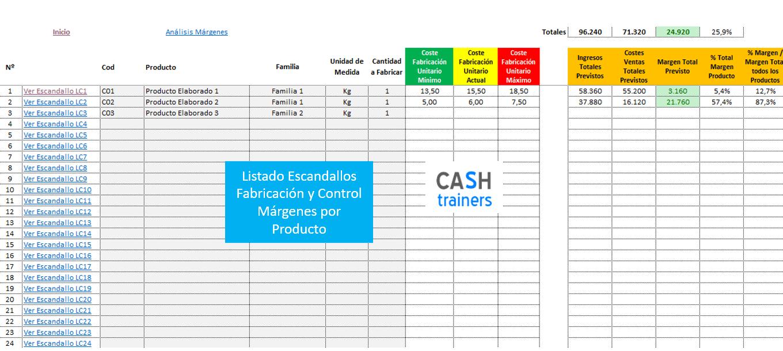 cálculo costes fabricación y márgenes sector alimentación