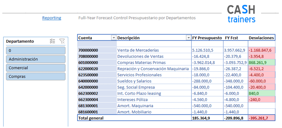 Control Presupuestario Year-to-Date & Full-Year Forecast M11 Excel