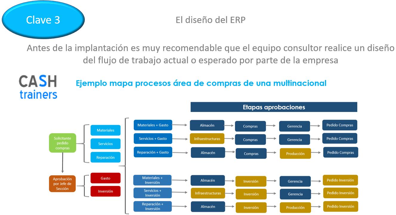 7 claves para implantar con éxito el ERP ODOO